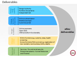 eGov deliverables