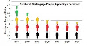 Working Age People Supporting a Pensioner [Graph]