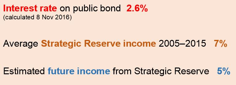 Interest rate on public bond is 2.6%