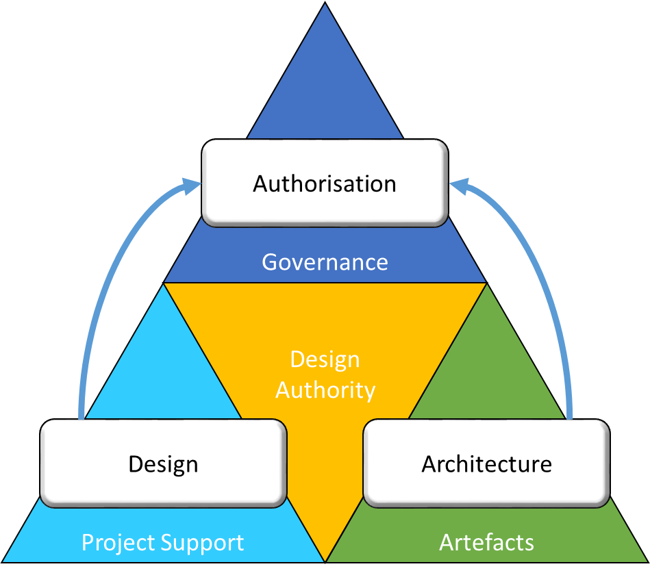 Design Authority composition
