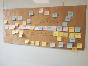 Post-it notes to show the customer journey through the maternity / starting a family process