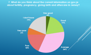 Pie chart results of what customers thought about the current information about birth and pregnancy on gov.je
