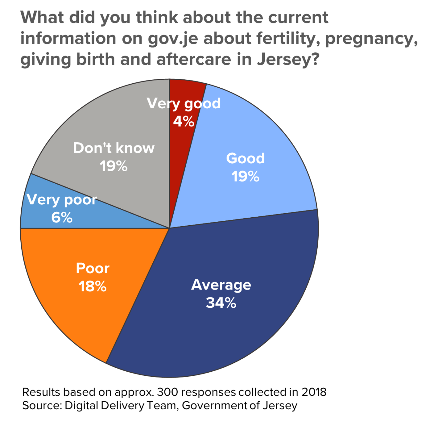 "Survey results to the question, ""What did you think about the current information on gov.je about fertility, pregnancy, giving birth and aftercare in Jersey?"""